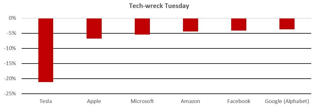 Tech wreck Tuesday